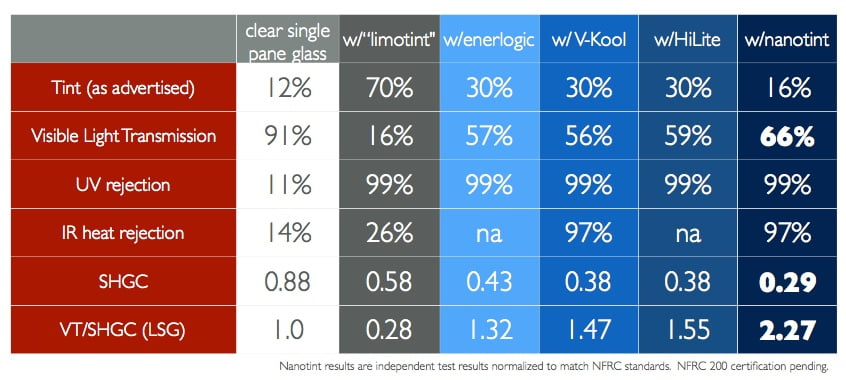 Clear window insulation 3fficient for Insulation cost comparison