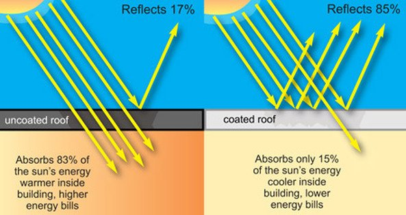 Roof Protect Heat Shield For Contractors 3fficient